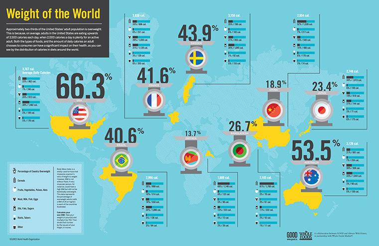 infographics image Training Toronto